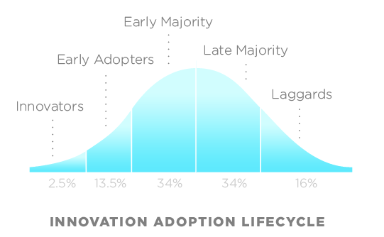 The innovation adoption cycle