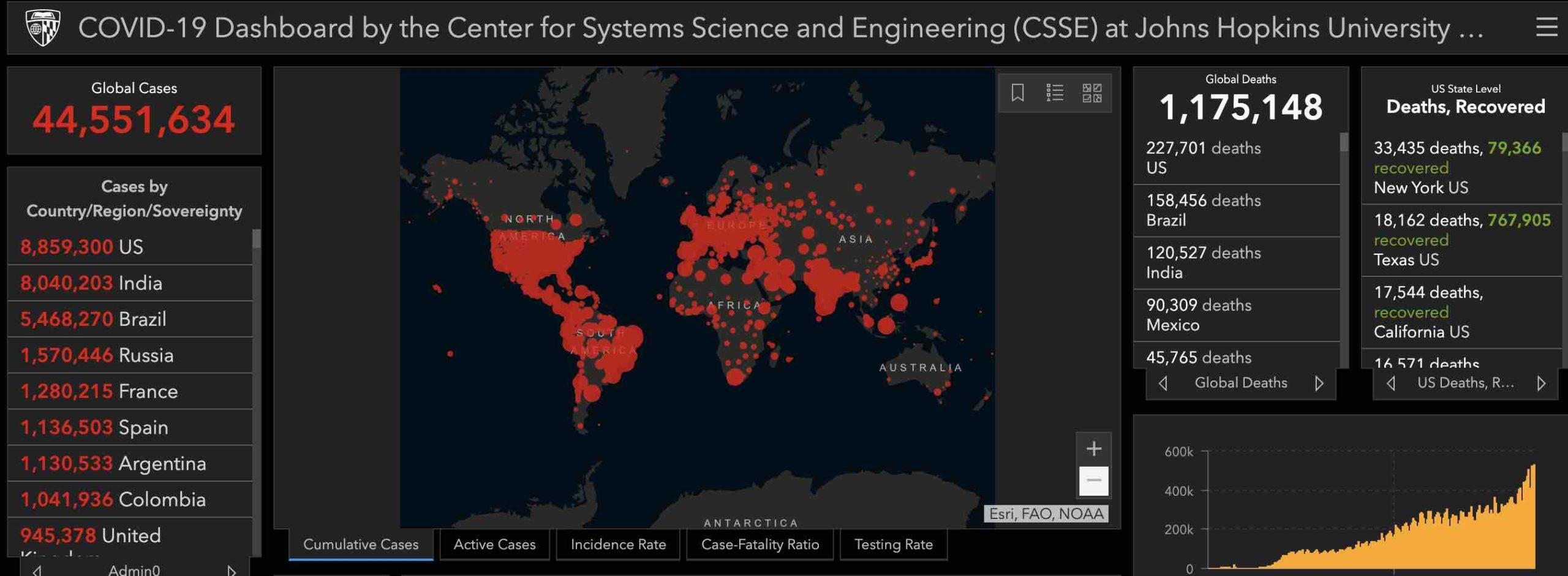 Johns Hopkins University COVID19 screentracker on October 29 2020